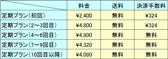 ミセルD-ライン定期購入料金表